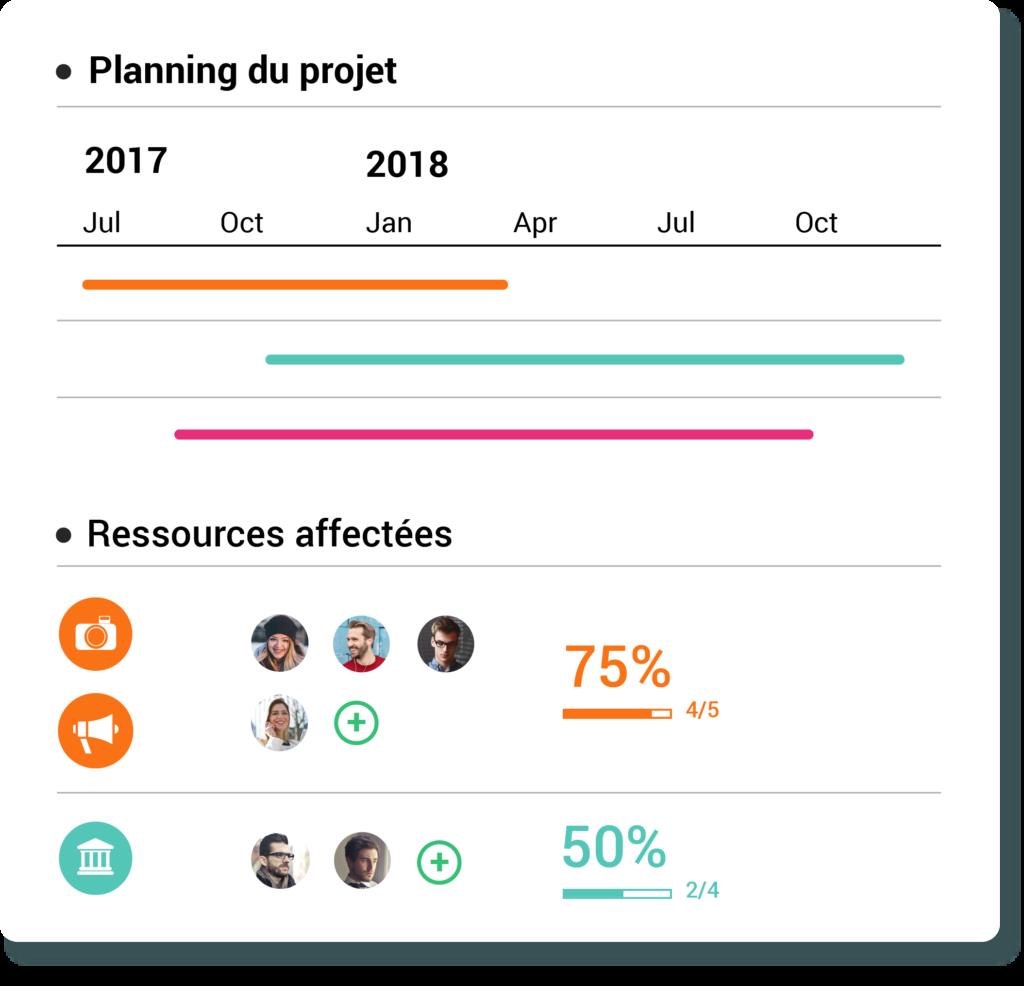 planning des projets en fonction des compétences