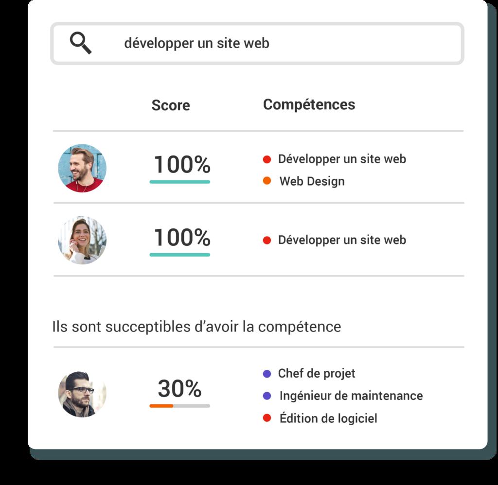 compétences et scores