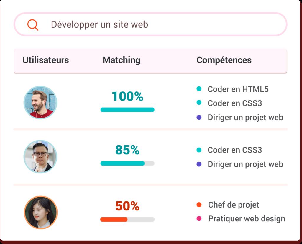 l'expertise et la gestion de projet